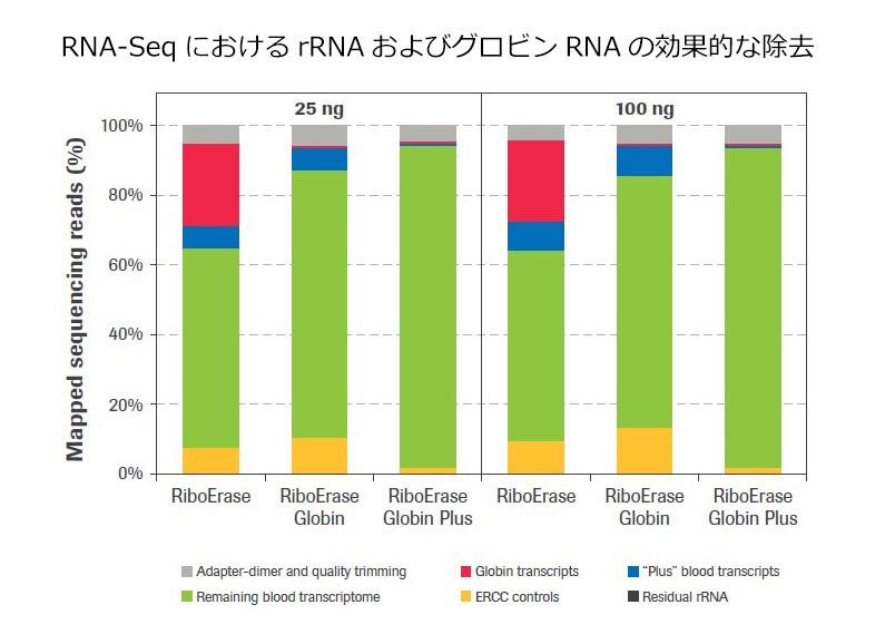 KAPA RNA Hyper+ RiboErase+Globin