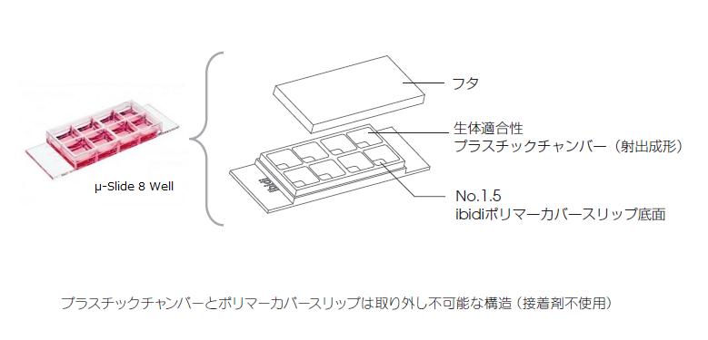 図-3-1 機械的・化学的に安定の構造(修正済)