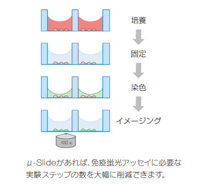 図-3-2 機械的・化学的に安定の構造(修正済)